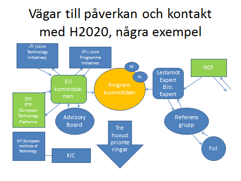 Schematisk bild av påverkan och kontakt med H2020