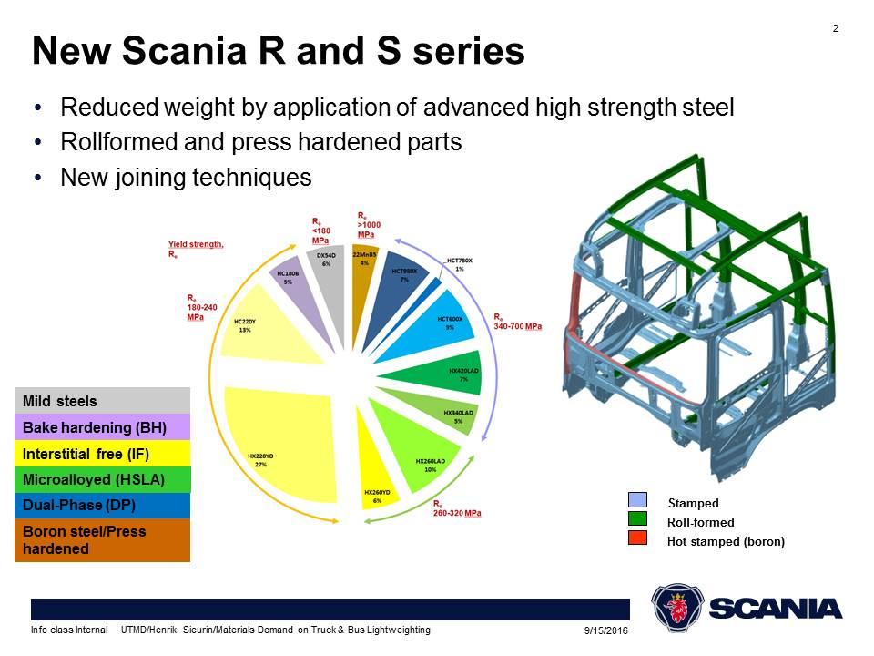 Scania R and S series