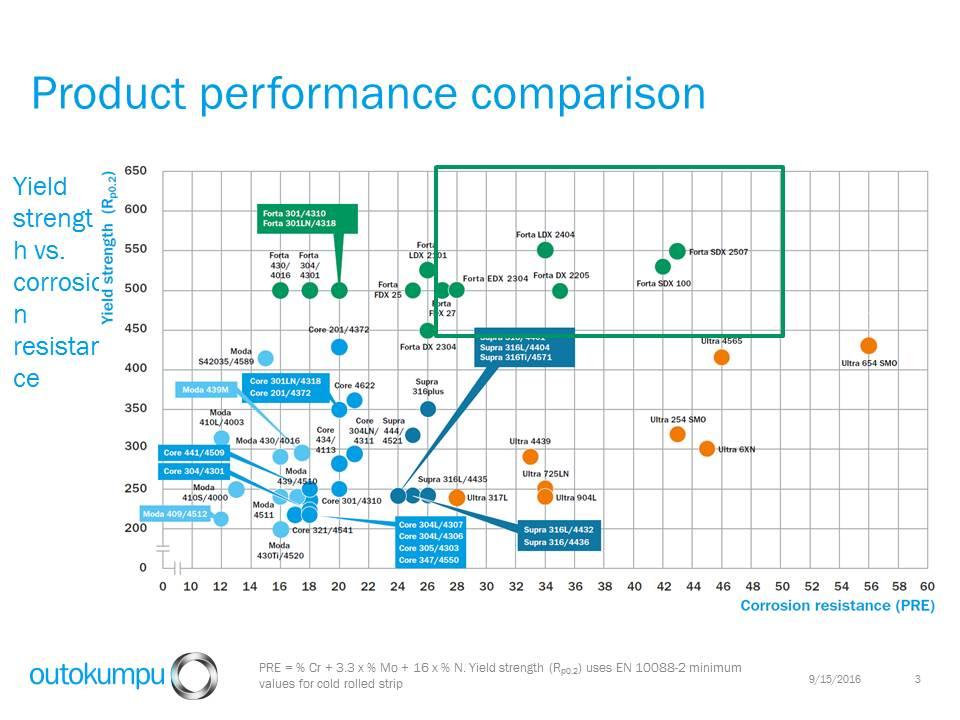 Outokumpu product performance comparison